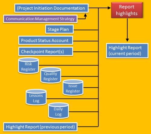 report highlights in PRINCE2