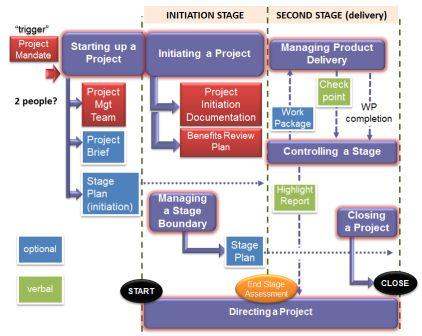 simple projects simple prince2 prince2 2017 primer prince2 rh prince2primer com Food Flow Chart Manufacturing Flow Diagram