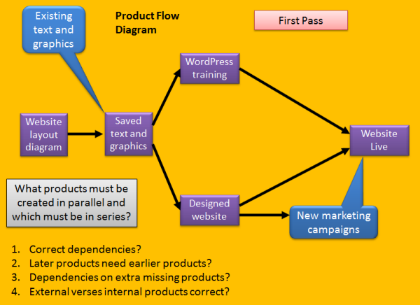 product planning in prince   prince primer   prince    prince product planning