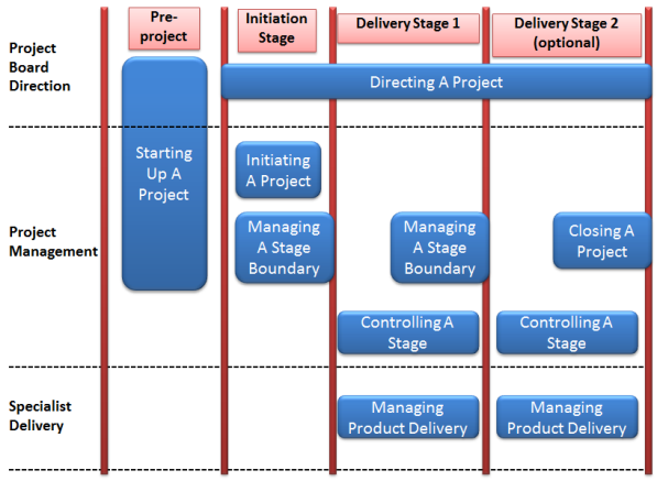 prince2 processes and themes