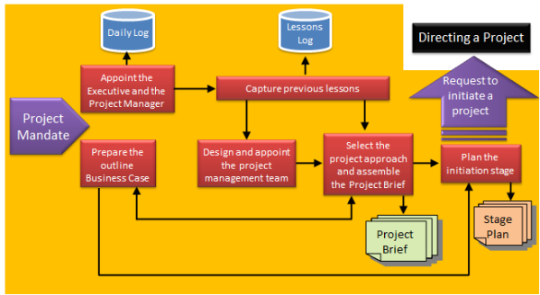 PRINCE2 - Starting Up a Project process