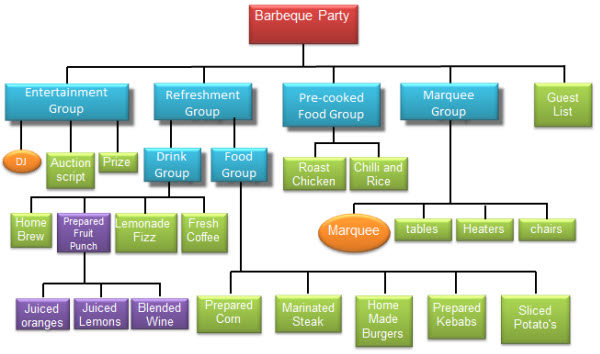 product structure diagram jackfruit seeds structure diagram