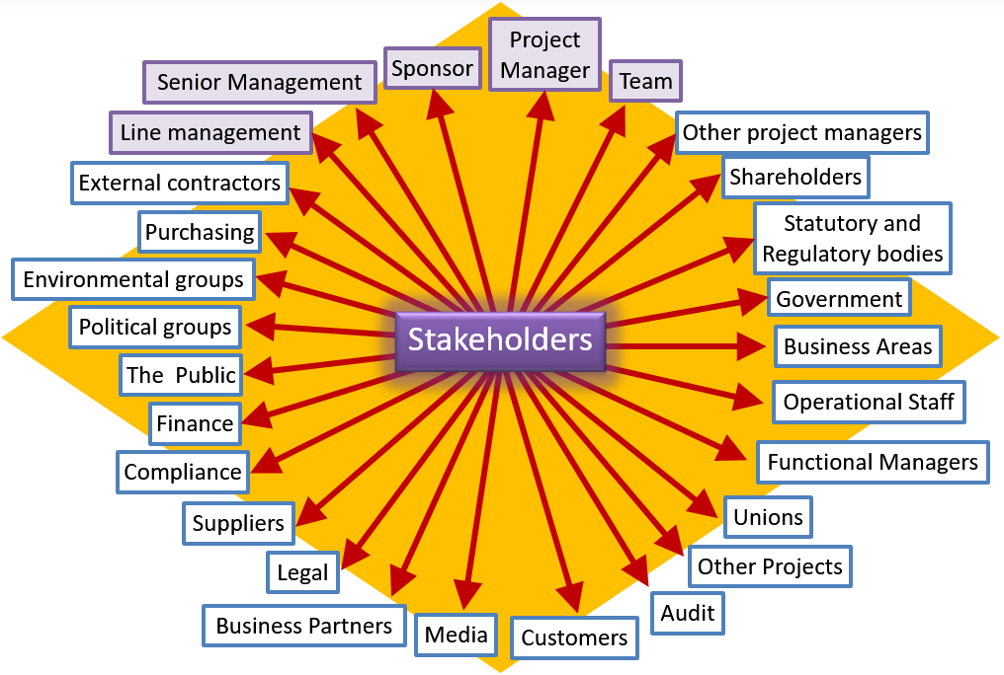 PRINCE2 2017 Stakeholder Engagement
