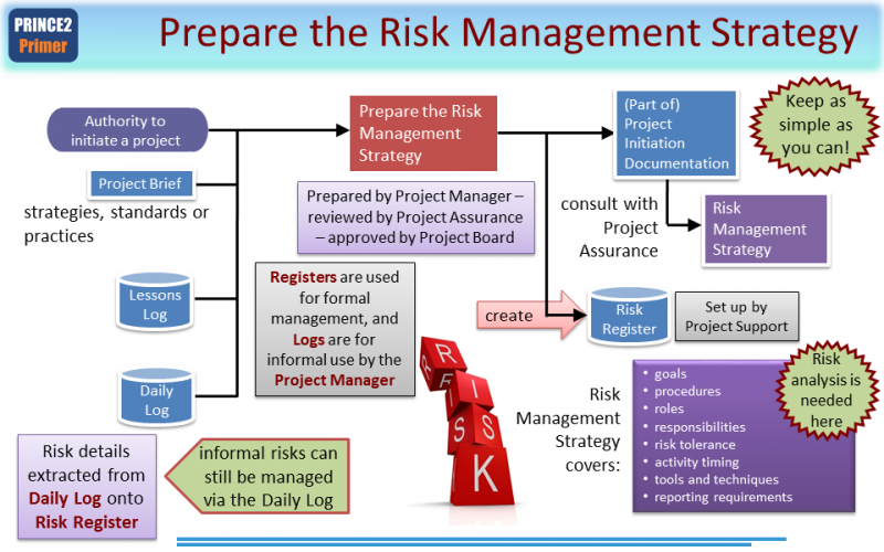 Risk management strategy prince2 2017 primer prince2 for Ria compliance manual template