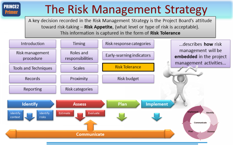 corporate risk management exam Start studying risk management exam 1 learn vocabulary, terms, and more with flashcards, games, and other study tools.